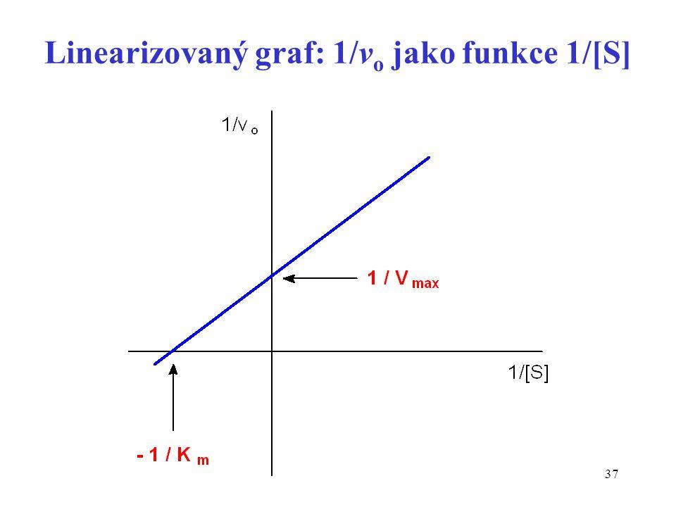 Linearizovaný graf: 1/vo jako funkce 1/[S]